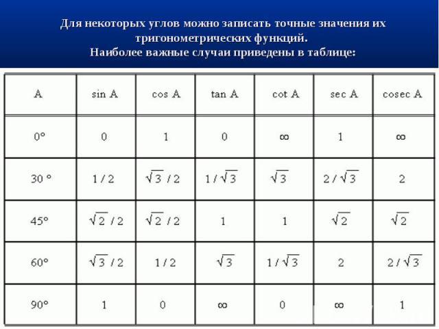 Для некоторых углов можно записать точные значения их тригонометрическихфункций. Наиболее важные случаи приведены в таблице:
