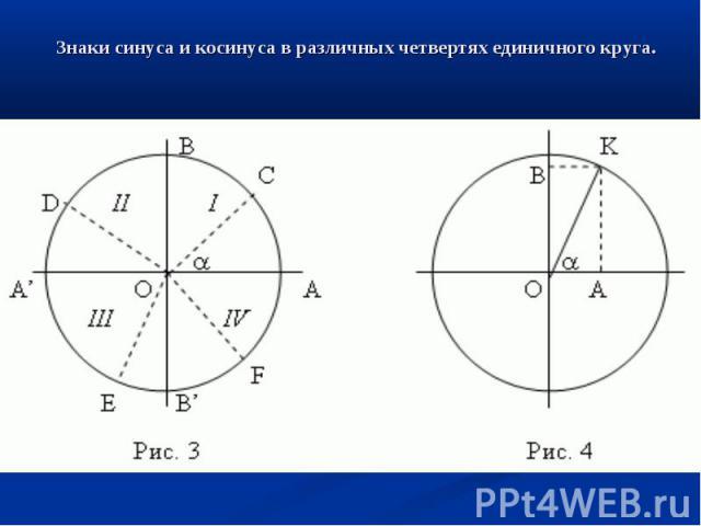 Знаки синуса и косинусав различных четвертях единичногокруга.