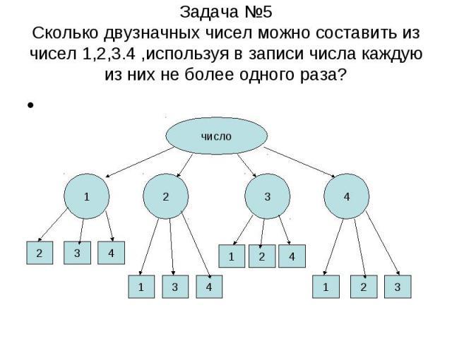 Задача №5 Сколько двузначных чисел можно составить из чисел 1,2,3.4 ,используя в записи числа каждую из них не более одного раза?