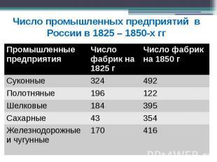 Число промышленных предприятий в России в 1825 – 1850-х гг