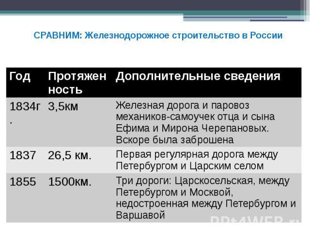 СРАВНИМ: Железнодорожное строительство в России