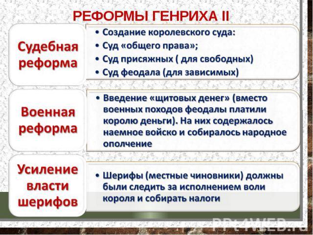 РЕФОРМЫ ГЕНРИХА II