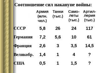 Соотношение сил накануне войны: