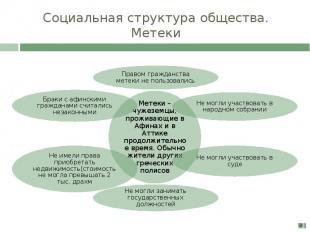 Социальная структура общества. Метеки