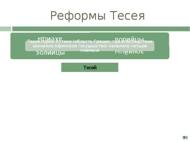 Реформы Тесея