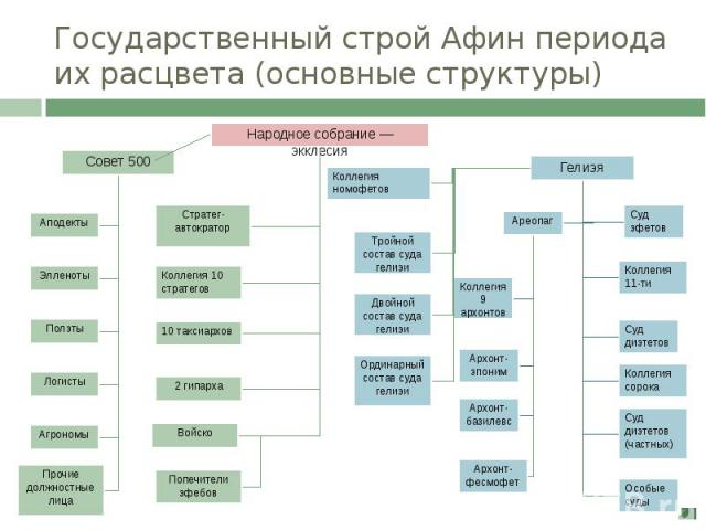 Государственный строй Афин периода их расцвета (основные структуры)
