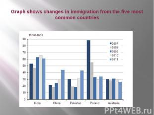 Graph shows changes in immigration from the five most common countries