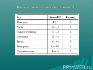 Классы качества вод в зависимости от значения ИЗВ