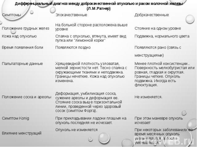 Дифференциальный диагноз между доброкачественной опухолью и раком молочной железы (Л.М.Ратнер)