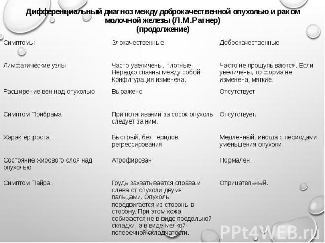 Дифференциальный диагноз между доброкачественной опухолью и раком молочной железы (Л.М.Ратнер) (продолжение)