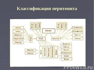 Классификация перитонита