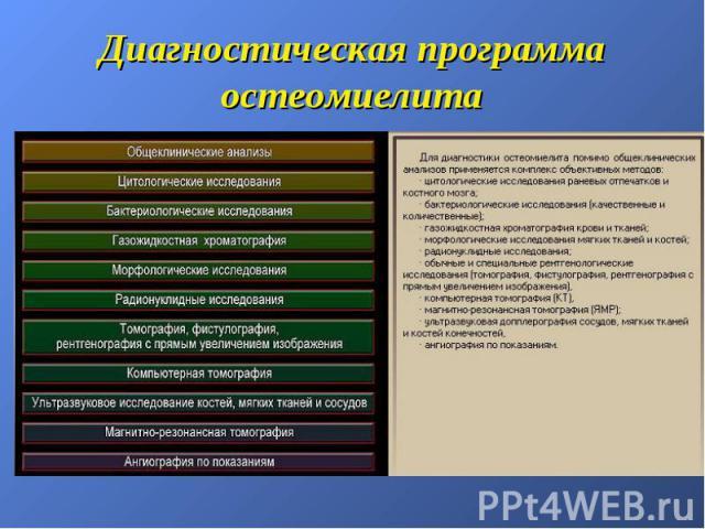 Диагностическая программа остеомиелита
