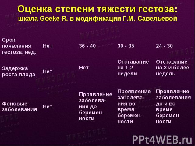 Оценка степени тяжести гестоза: шкала Goeke R. в модификации Г.М. Савельевой