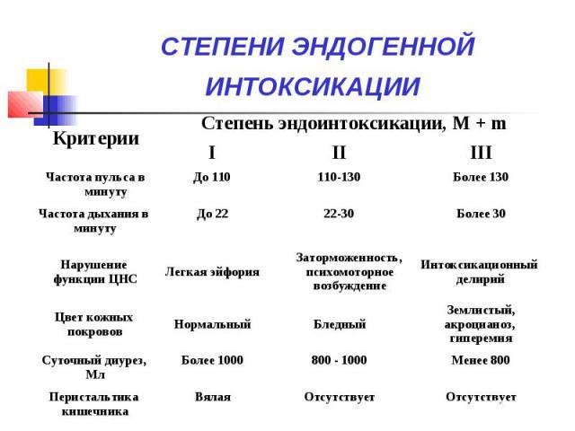 СТЕПЕНИ ЭНДОГЕННОЙ ИНТОКСИКАЦИИ