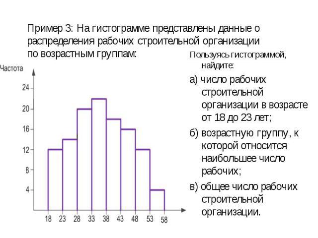 Пользуясь гистограммой, найдите: Пользуясь гистограммой, найдите: а) число рабочих строительной организации в возрасте от 18 до 23 лет; б) возрастную группу, к которой относится наибольшее число рабочих; в) общее число рабочих строительной организации.