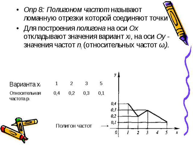 Опр 8: Полигоном частот называют ломанную отрезки которой соединяют точки . Опр 8: Полигоном частот называют ломанную отрезки которой соединяют точки . Для построения полигона на оси Ох откладывают значения вариант xi, на оси Оу - значения частот ni…