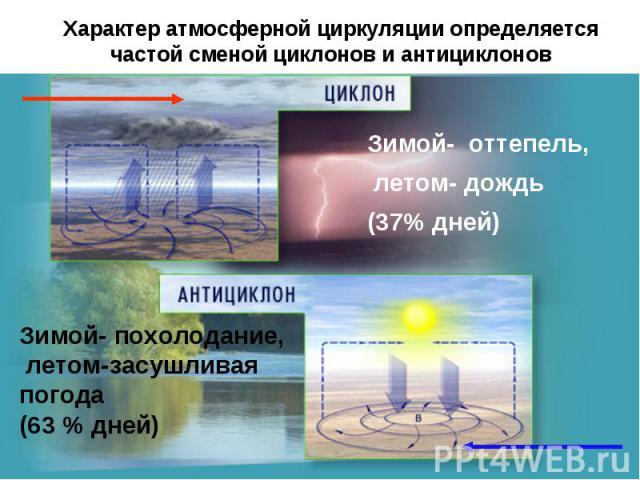Характер атмосферной циркуляции определяется частой сменой циклонов и антициклонов