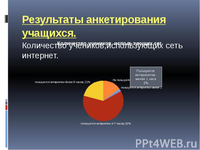 Результаты анкетирования учащихся. Количество учеников,использующих сеть интернет.