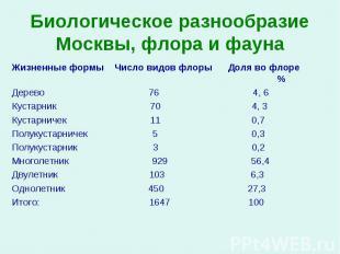 Жизненные формы Число видов флоры Доля во флоре  % Жизненные формы Число в