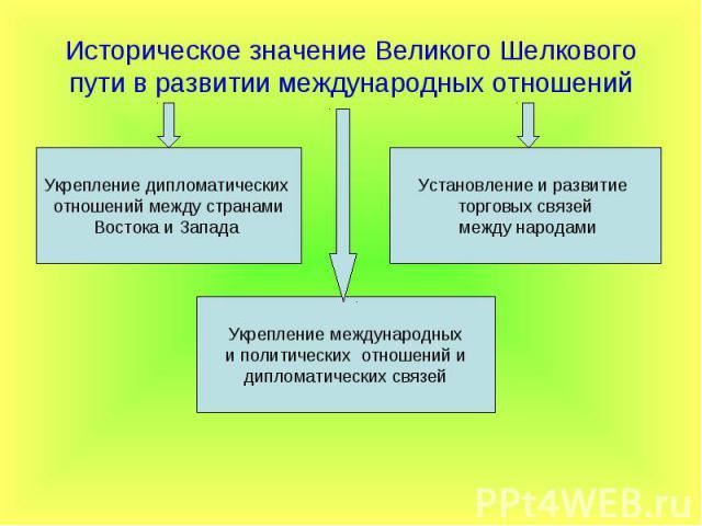 Историческое значение Великого Шелкового пути в развитии международных отношений