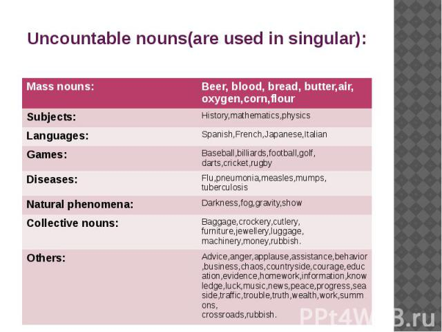 Uncountable nouns(are used in singular):