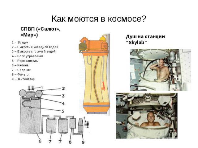 Как моются в космосе? 1 - Воздух 2 – Емкость с холодной водой 3 – Емкость с горячей водой 4 – Блок управления 5 – Распылитель 6 – Кабина 7 – Сборник 8 – Фильтр 9 - Вентилятор