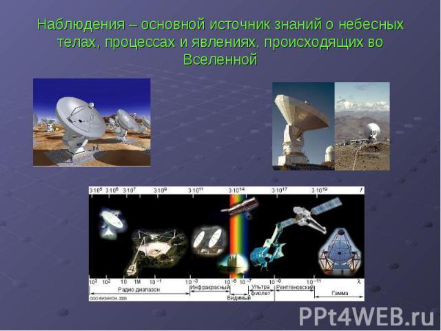Наблюдения – основной источник знаний о небесных телах, процессах и явлениях, происходящих во Вселенной