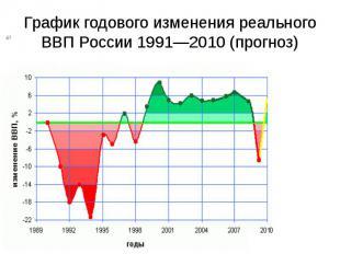 График годового изменения реального ВВП России 1991—2010 (прогноз)