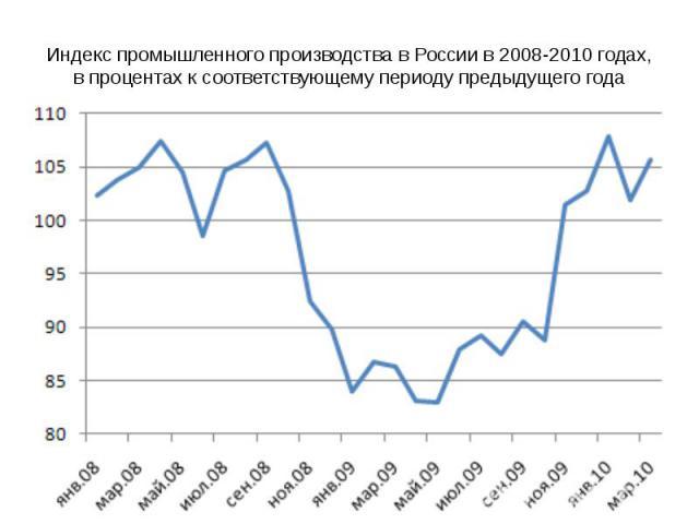 Индекс промышленного производства в России в 2008-2010 годах, в процентах к соответствующему периоду предыдущего года