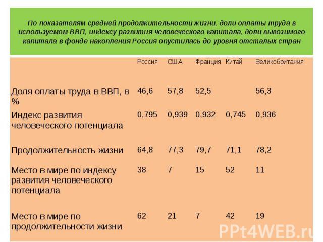По показателям средней продолжительности жизни, доли оплаты труда в используемом ВВП, индексу развития человеческого капитала, доли вывозимого капитала в фонде накопления Россия опустилась до уровня отсталых стран