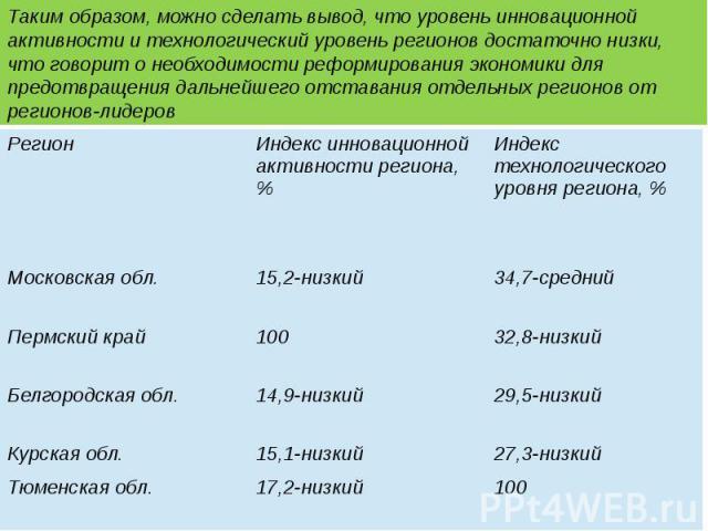 Показатели развития экономики регионов России в 2011 г