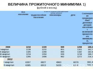 ВЕЛИЧИНА ПРОЖИТОЧНОГО МИНИМУМА 1) (рублей в месяц)