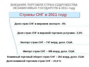 Страны СНГ в 2011 году ВНЕШНЯЯ ТОРГОВЛЯ СТРАН СОДРУЖЕСТВА НЕЗАВИСИМЫХ ГОСУДАРСТВ