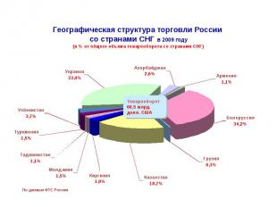 Географическая структура торговли России со странами СНГ в 2009 году (в % от общ