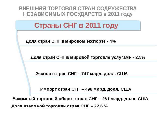 Страны СНГ в 2011 году ВНЕШНЯЯ ТОРГОВЛЯ СТРАН СОДРУЖЕСТВА НЕЗАВИСИМЫХ ГОСУДАРСТВ в 2011 году
