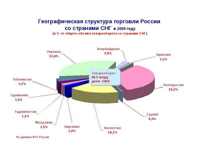 Географическая структура торговли России со странами СНГ в 2009 году (в % от общего объема товарооборота со странами СНГ)