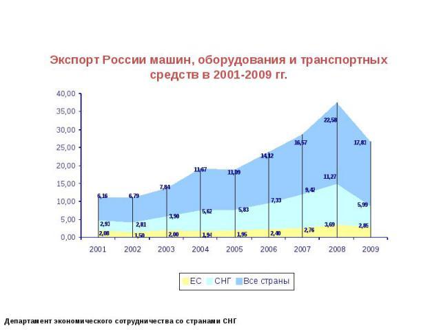 Экспорт России машин, оборудования и транспортных средств в 2001-2009 гг.