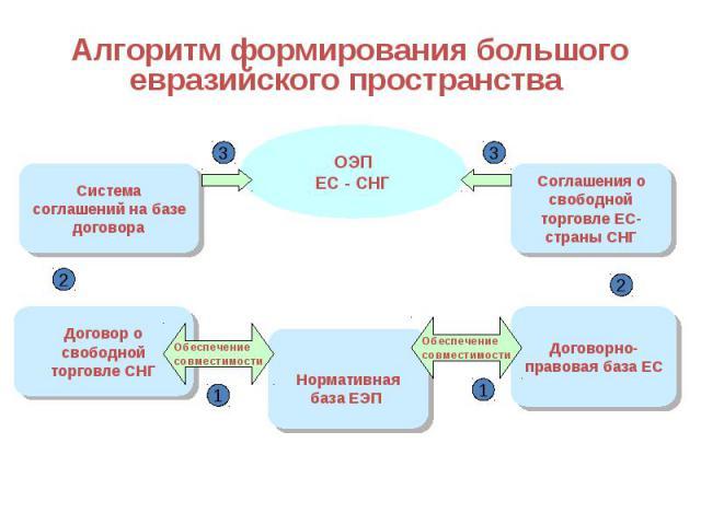 Алгоритм формирования большого евразийского пространства