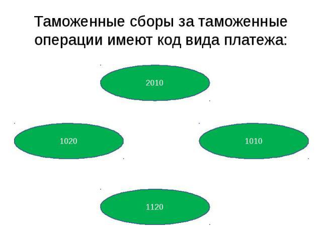 Таможенные сборы за таможенные операции имеют код вида платежа: