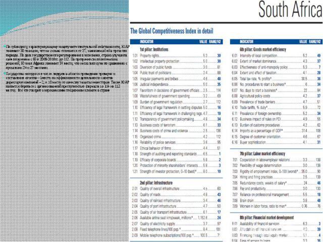 По субиндексу, характеризующему защиту интеллектуальной собственности, ЮАР занимает 30 позицию, что не сильно отличается от 27, занимаемой ей в прошлом периоде. По доле государственного регулирования в экономике, страна улучшила свое положение с 65 …