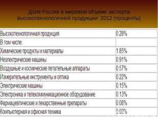 Доля России в мировом объеме экспорта высокотехнологичной продукции: 2012 (проце