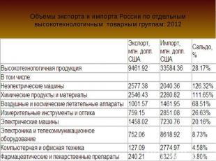Объемы экспорта и импорта России по отдельным высокотехнологичным товарным