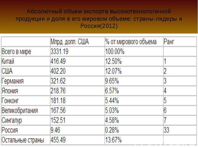 Абсолютный объем экспорта высокотехнологичной продукции и доля в его мировом объеме: страны-лидеры и Россия(2012)