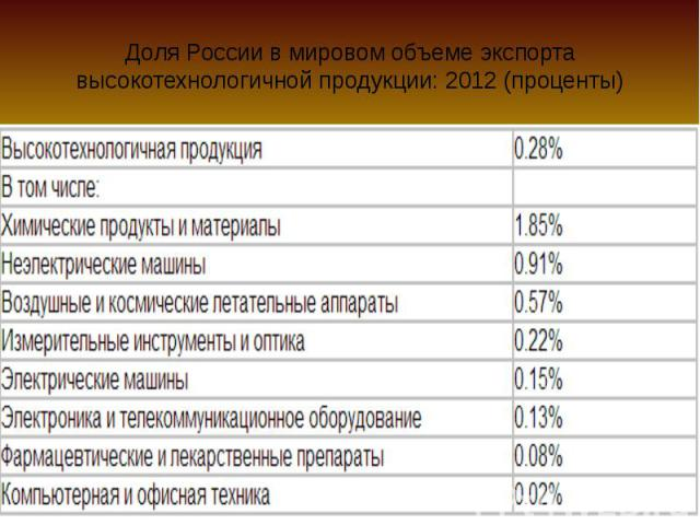 Доля России в мировом объеме экспорта высокотехнологичной продукции: 2012 (проценты)