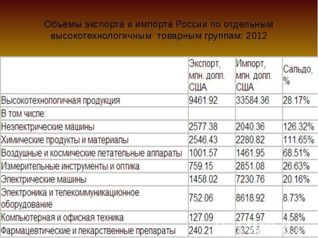 Объемы экспорта и импорта России по отдельным высокотехнологичным товарным группам: 2012