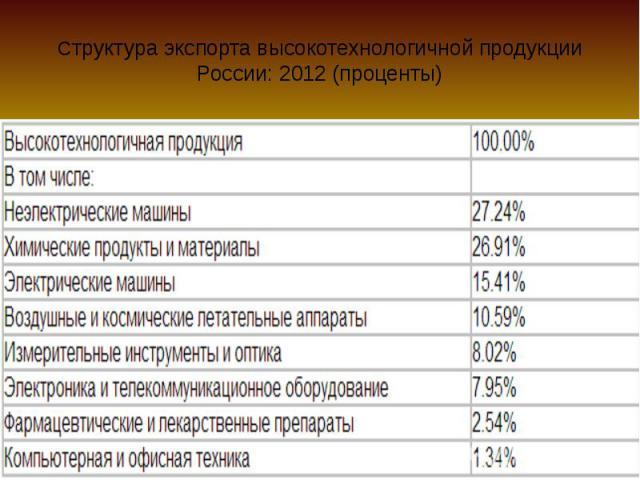 Cтруктура экспорта высокотехнологичной продукции России: 2012 (проценты)