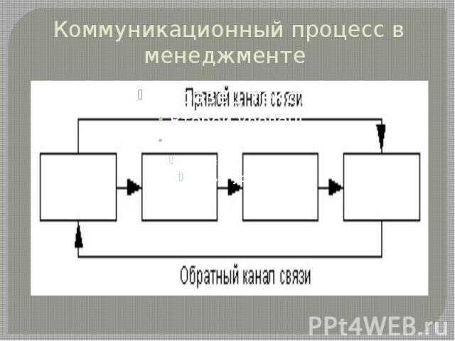 Коммуникационный процесс в менеджменте