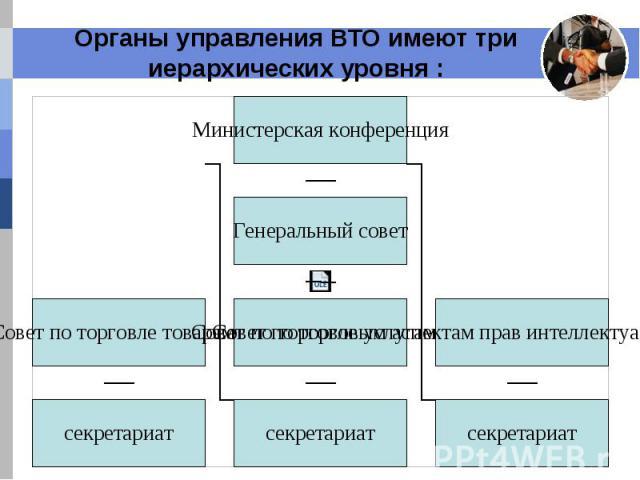 Органы управления ВТО имеют три иерархических уровня :