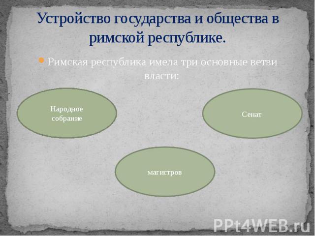Устройство государства и общества в римской республике. Римская республика имела три основные ветви власти: