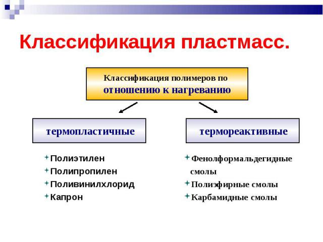 Полиэтилен Полиэтилен Полипропилен Поливинилхлорид Капрон